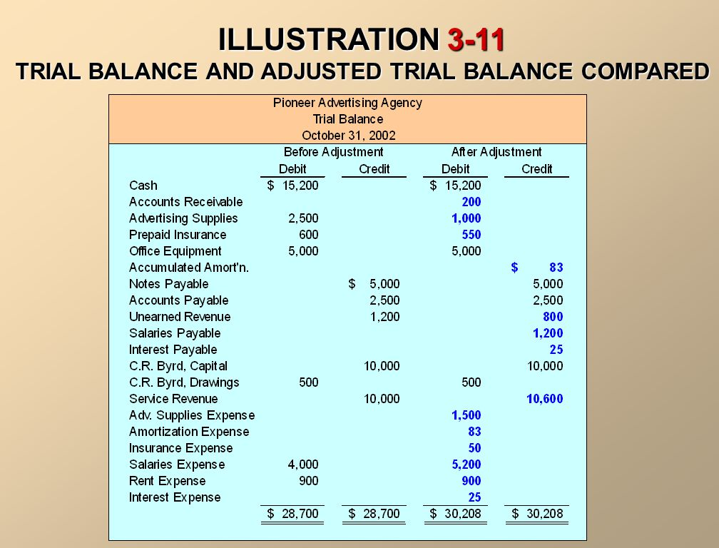 ILLUSTRATION 3-11 TRIAL BALANCE AND ADJUSTED TRIAL BALANCE COMPARED