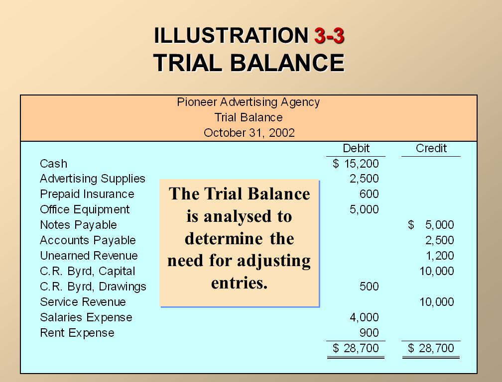 ILLUSTRATION 3-3 TRIAL BALANCE