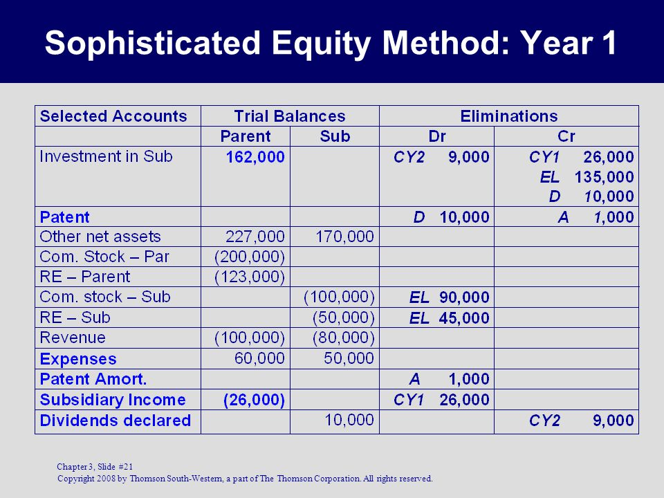 Sophisticated Equity Method: Year 1