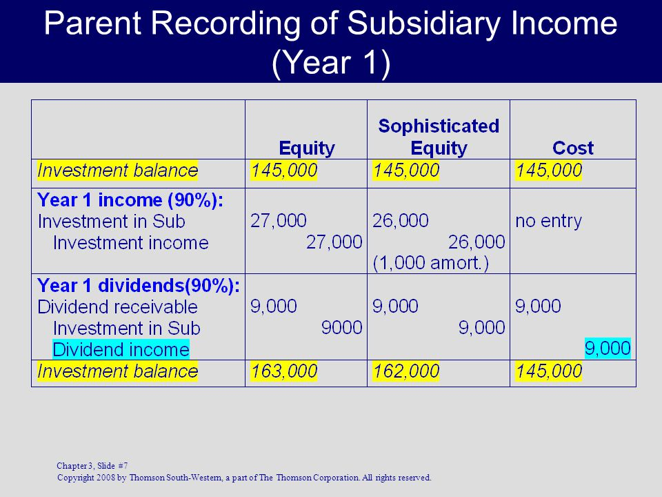 Parent Recording of Subsidiary Income (Year 1)