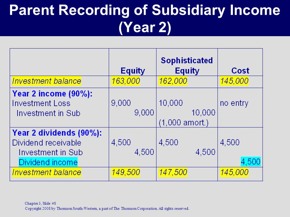 Parent Recording of Subsidiary Income (Year 2)