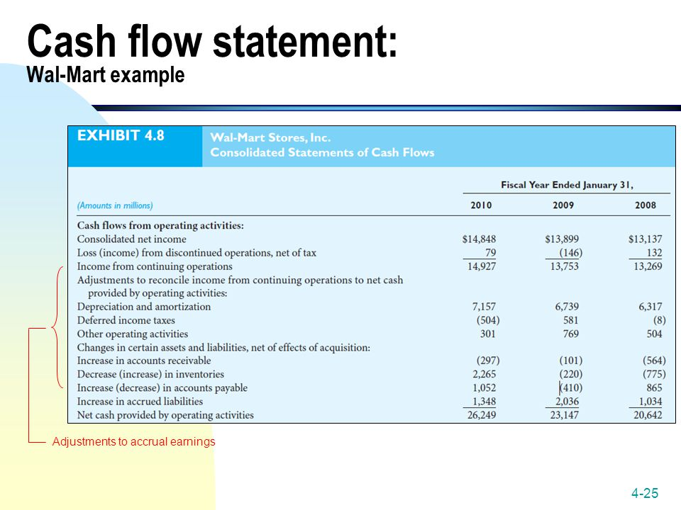 Cash flow statement: Wal-Mart example