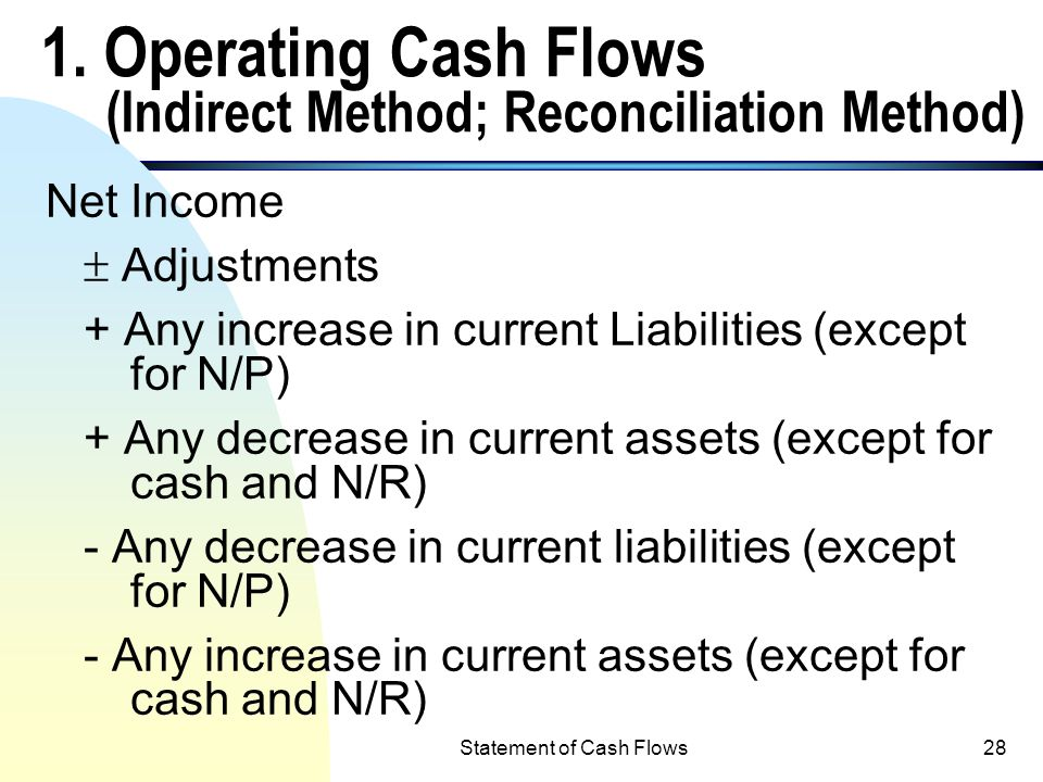1. Operating Cash Flows (Indirect Method; Reconciliation Method)