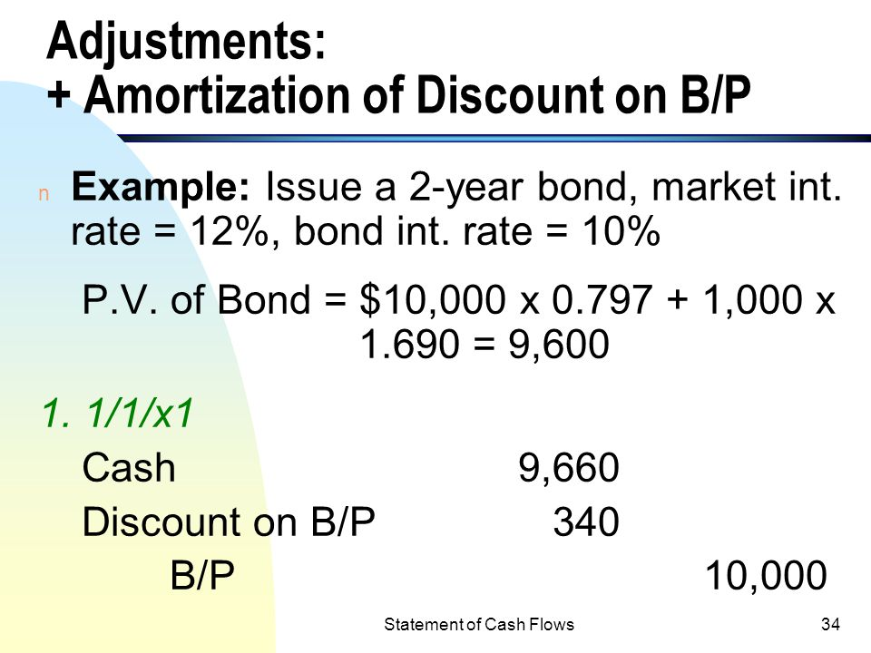 Adjustments: + Amortization of Discount on B/P