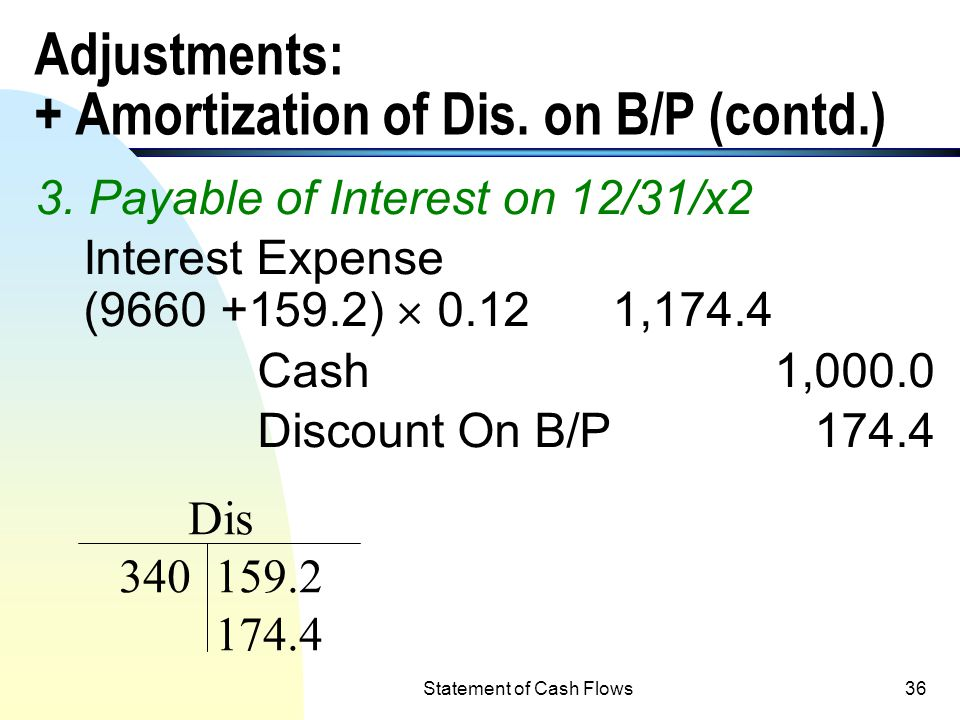 Adjustments: + Amortization of Dis. on B/P (contd.)