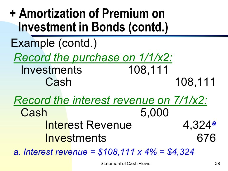 + Amortization of Premium on Investment in Bonds (contd.)
