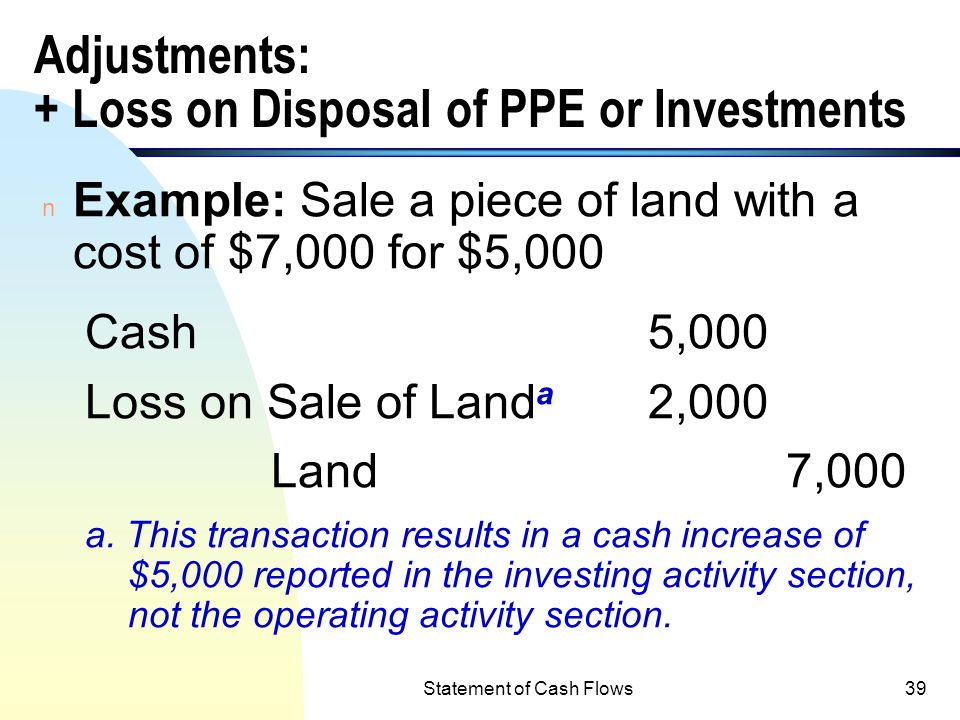 Adjustments: + Loss on Disposal of PPE or Investments