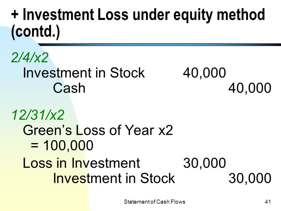 + Investment Loss under equity method (contd.)