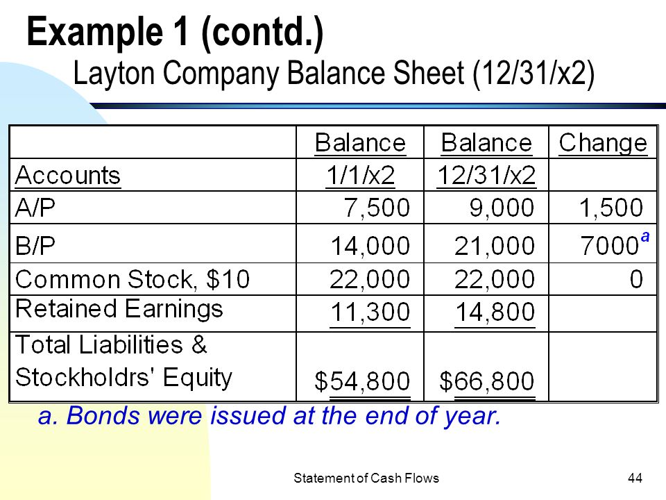 Example 1 (contd.) Layton Company Balance Sheet (12/31/x2)