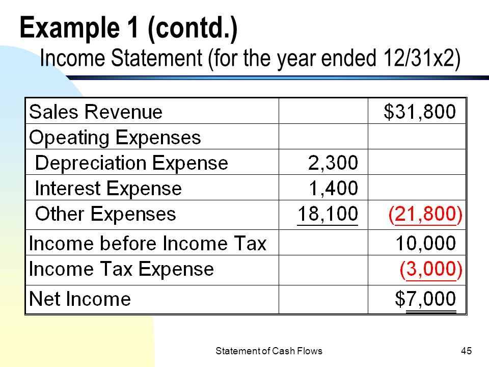 Example 1 (contd.) Income Statement (for the year ended 12/31x2)