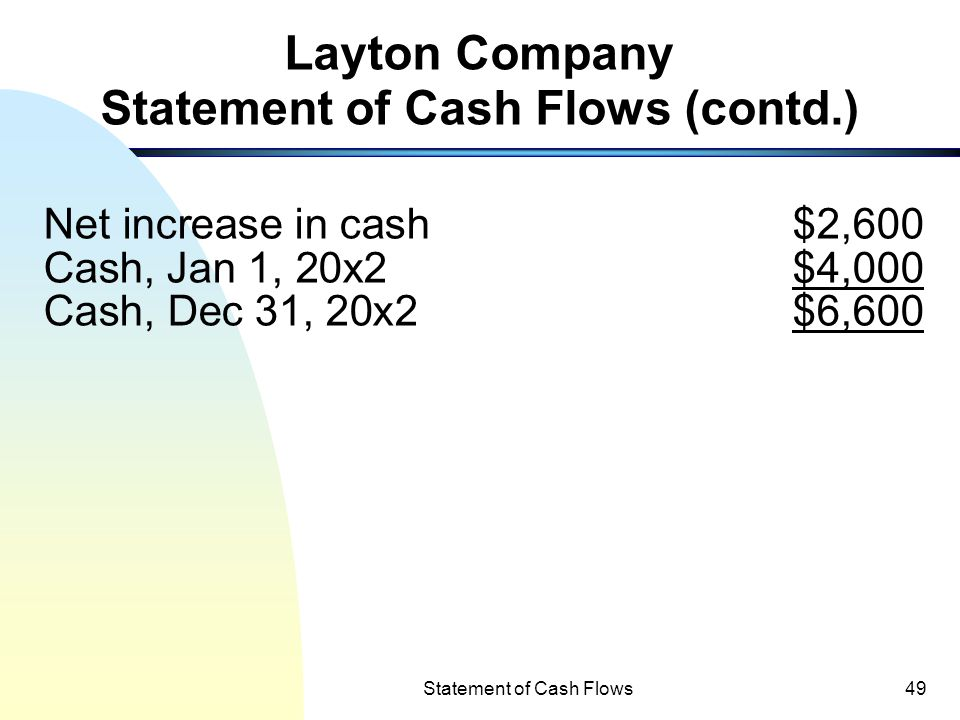 Layton Company Statement of Cash Flows (contd.)