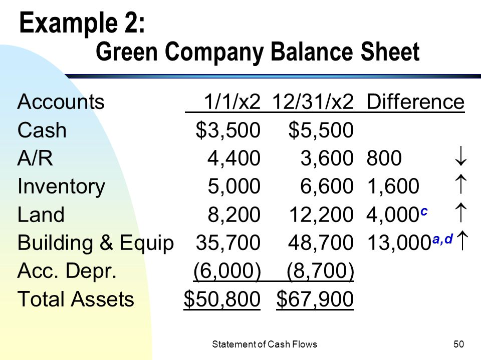 Example 2: Green Company Balance Sheet