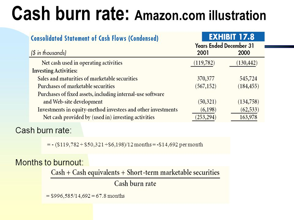 Cash burn rate: Amazon.com illustration