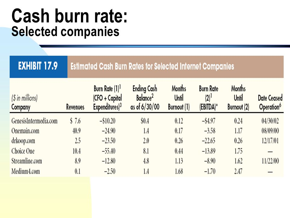 Cash burn rate: Selected companies
