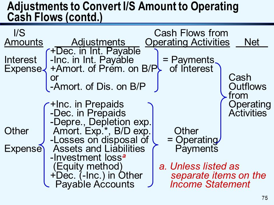 Adjustments to Convert I/S Amount to Operating Cash Flows (contd.)