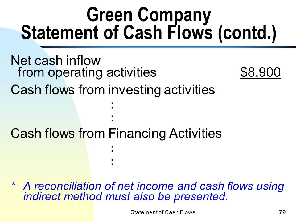 Green Company Statement of Cash Flows (contd.)