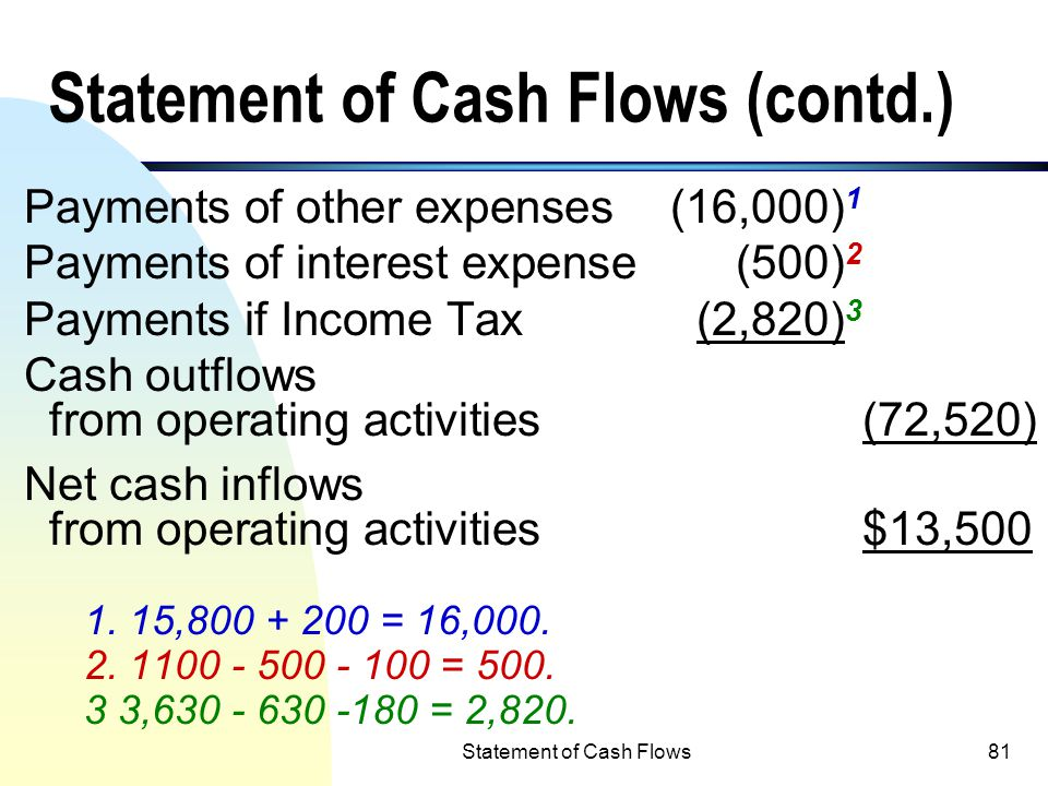 Statement of Cash Flows (contd.)