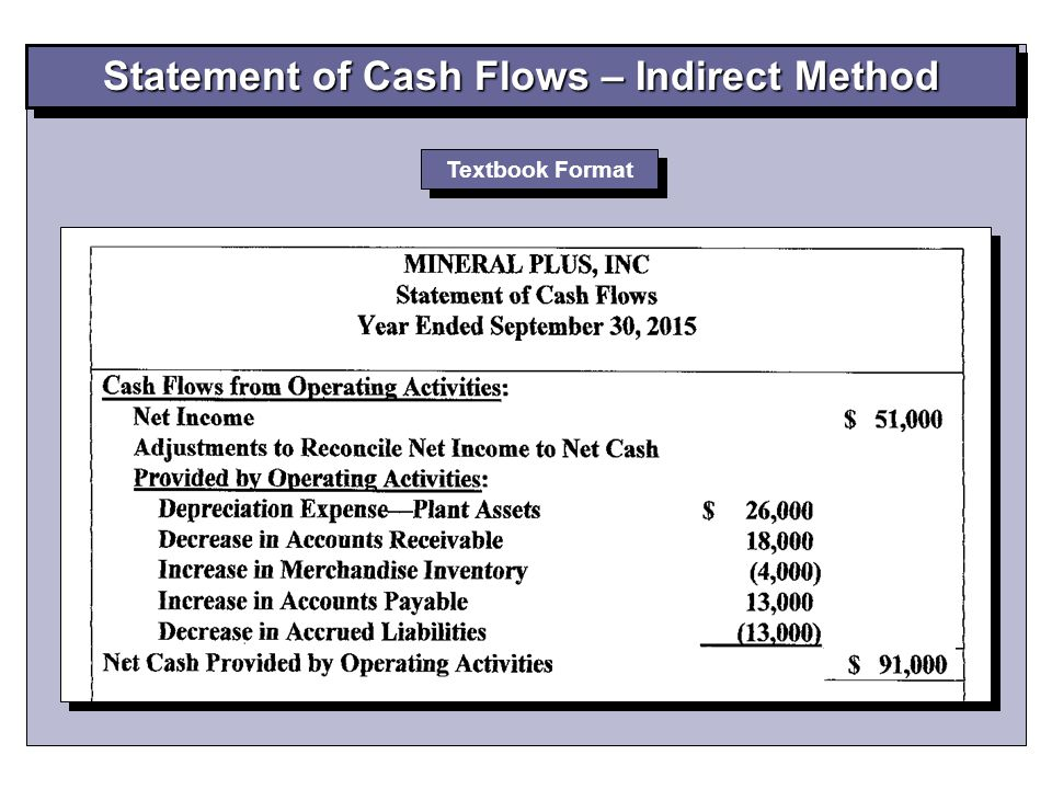 Why do we add back depreciation and interest income / expense in cash flow statements?