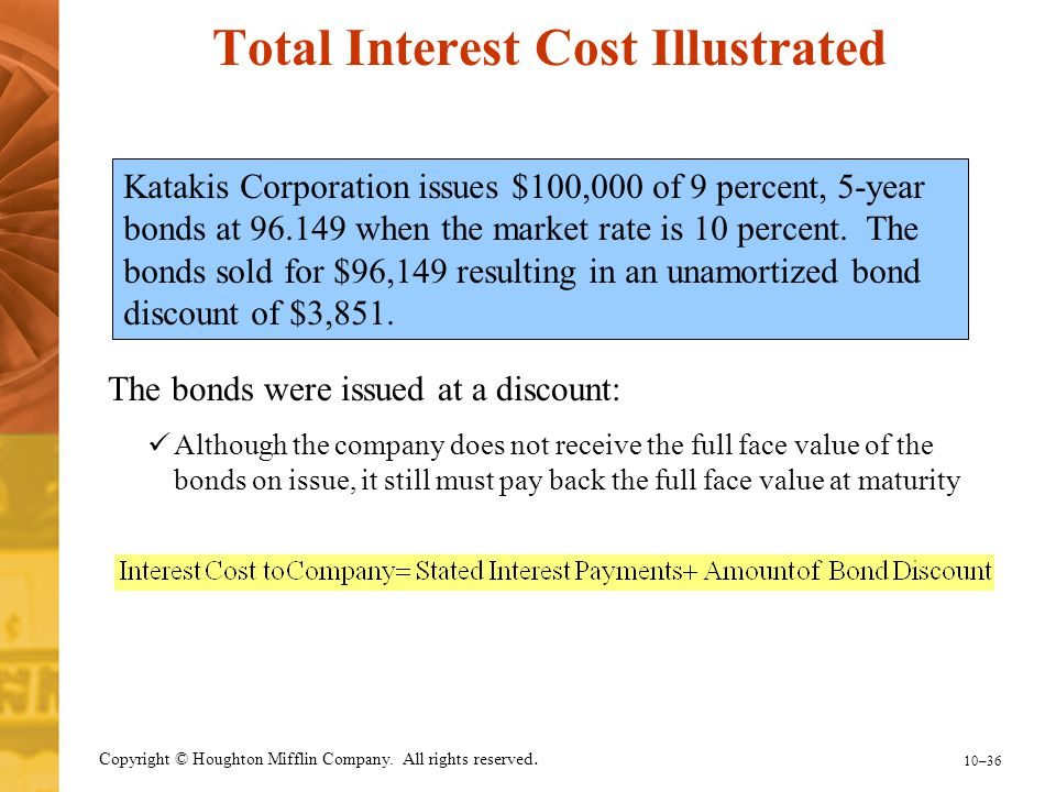 Total Interest Cost Illustrated
