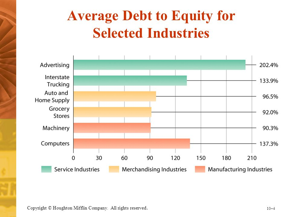 Average Debt to Equity for Selected Industries