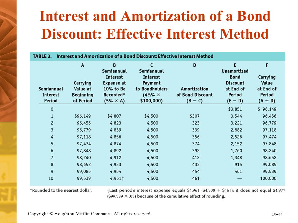 Interest and Amortization of a Bond Discount: Effective Interest Method