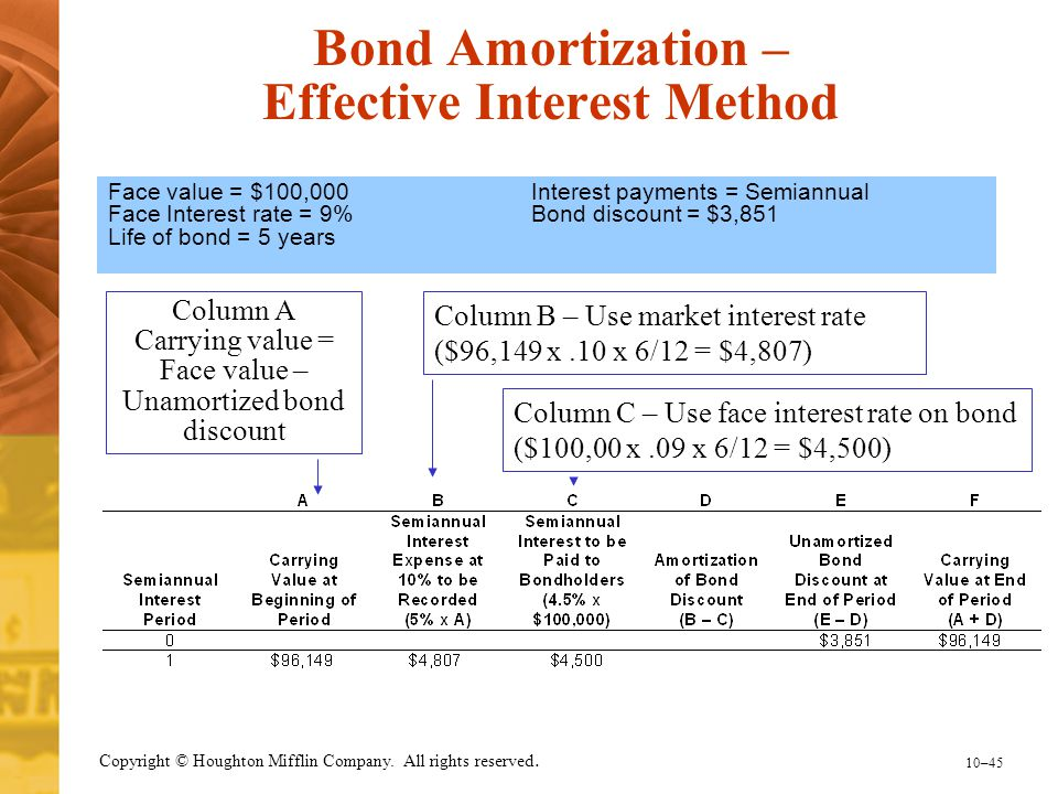 Bond Amortization – Effective Interest Method