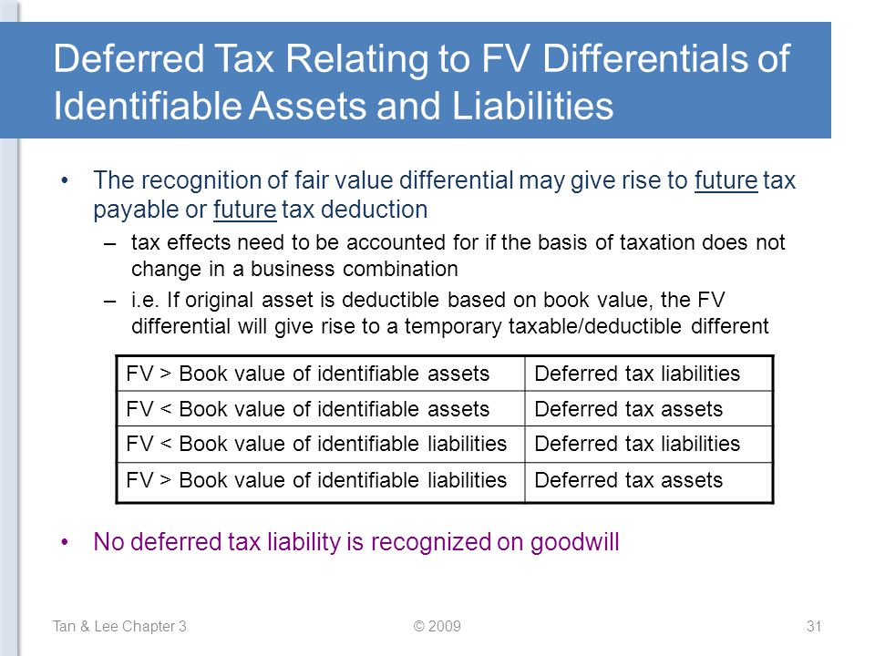 Deferred Tax Relating to FV Differentials of Identifiable Assets and Liabilities