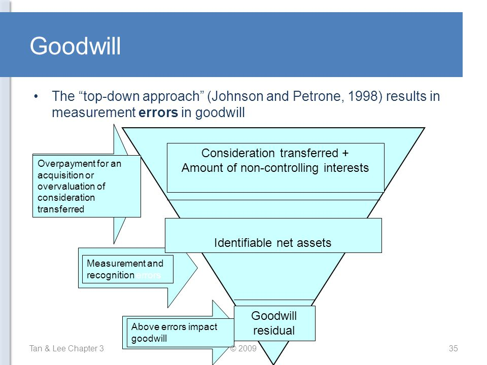 Goodwill The top-down approach (Johnson and Petrone, 1998) results in measurement errors in goodwill.
