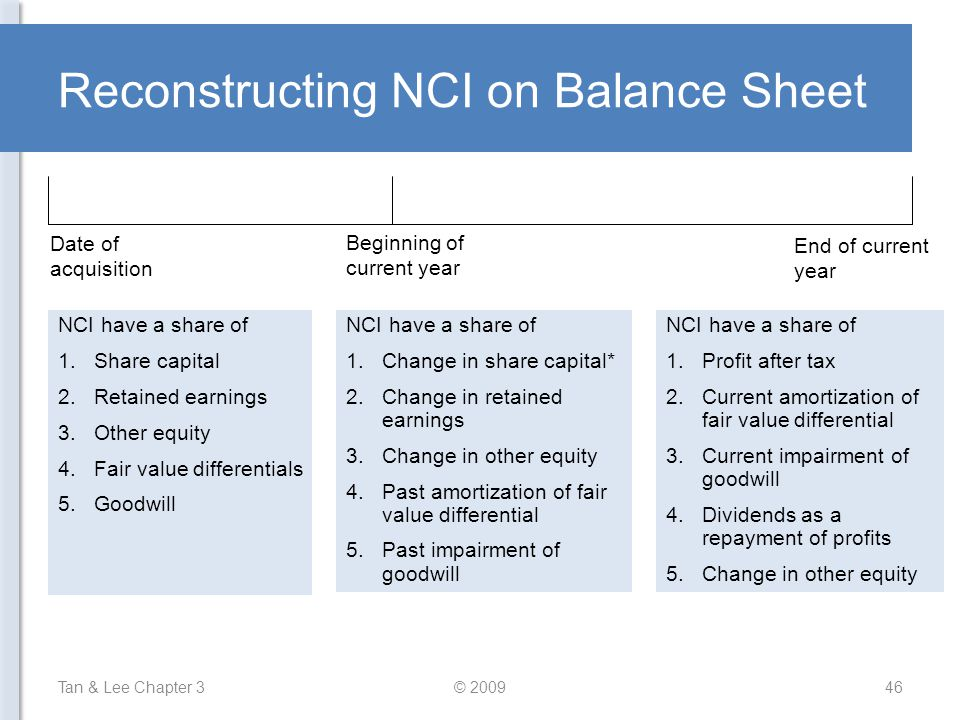 Reconstructing NCI on Balance Sheet