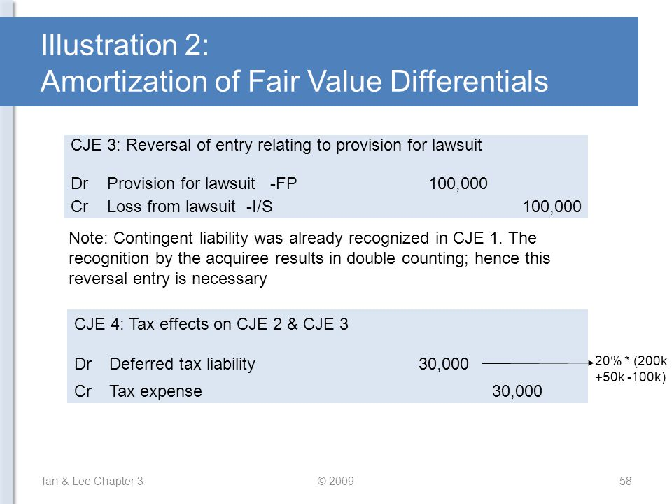 Illustration 2: Amortization of Fair Value Differentials