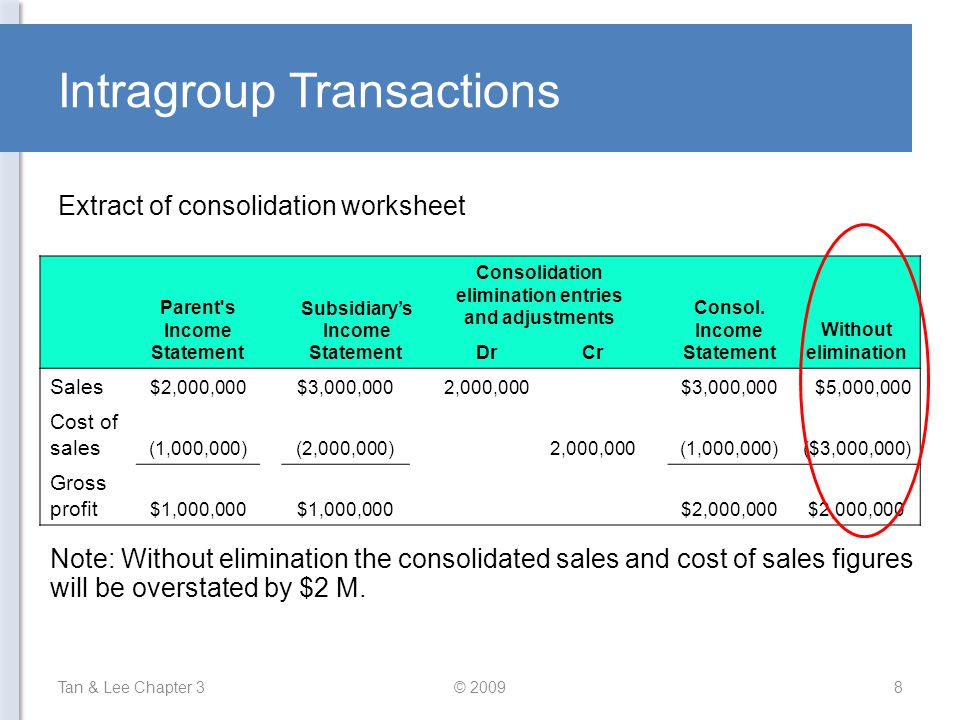 Intragroup Transactions