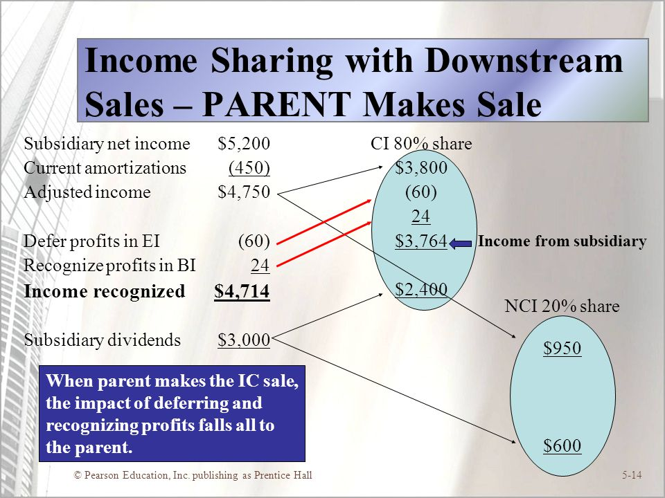Income Sharing with Downstream Sales – PARENT Makes Sale