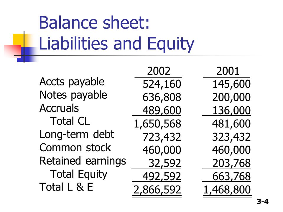 Balance sheet: Liabilities and Equity