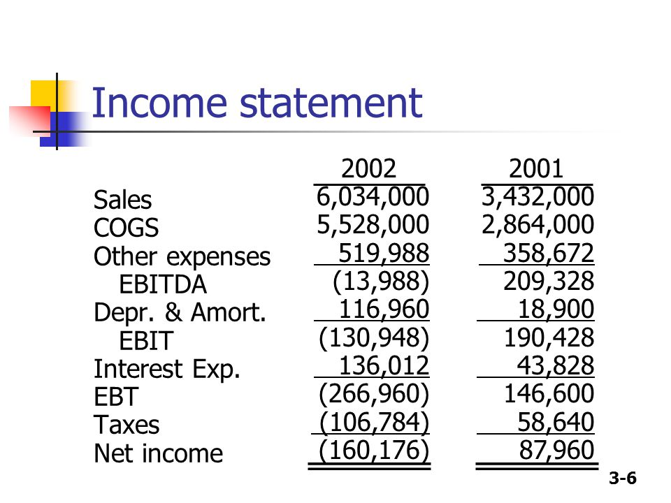 Income statement Sales COGS Other expenses EBITDA Depr. & Amort. EBIT