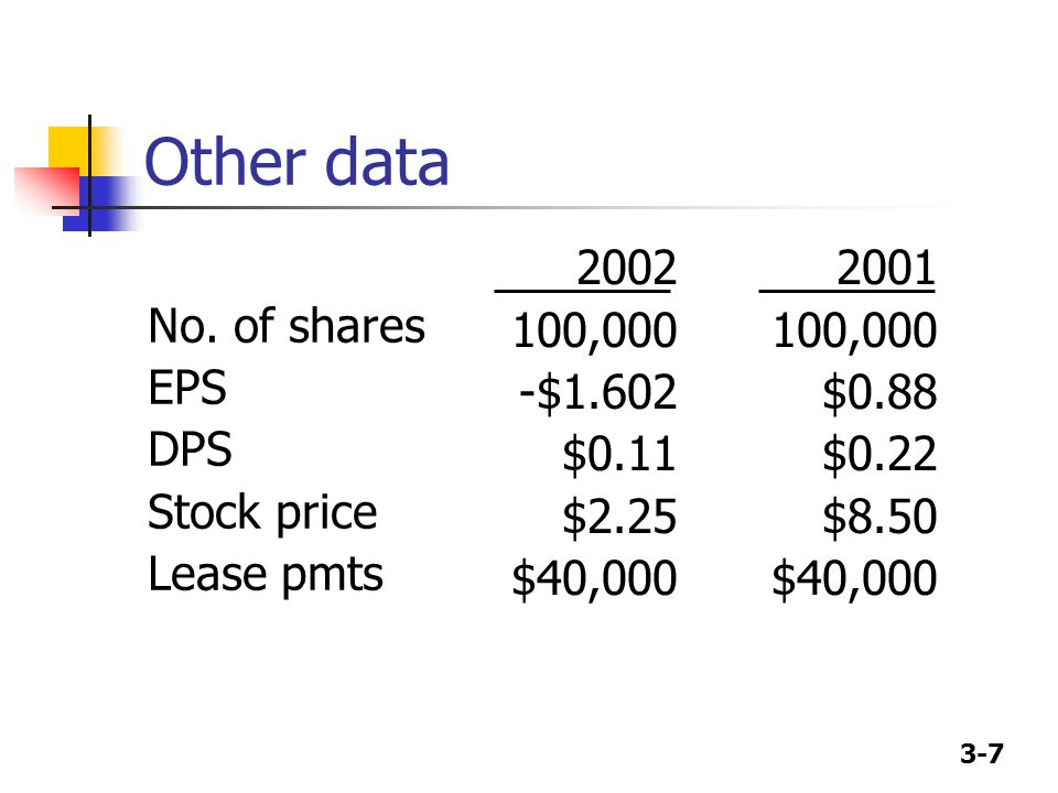 Other data No. of shares EPS DPS Stock price Lease pmts 2002 100,000