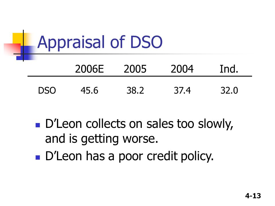 Appraisal of DSO 2006E. 2005. 2004. Ind. DSO. 45.6. 38.2. 37.4. 32.0. D'Leon collects on sales too slowly, and is getting worse.