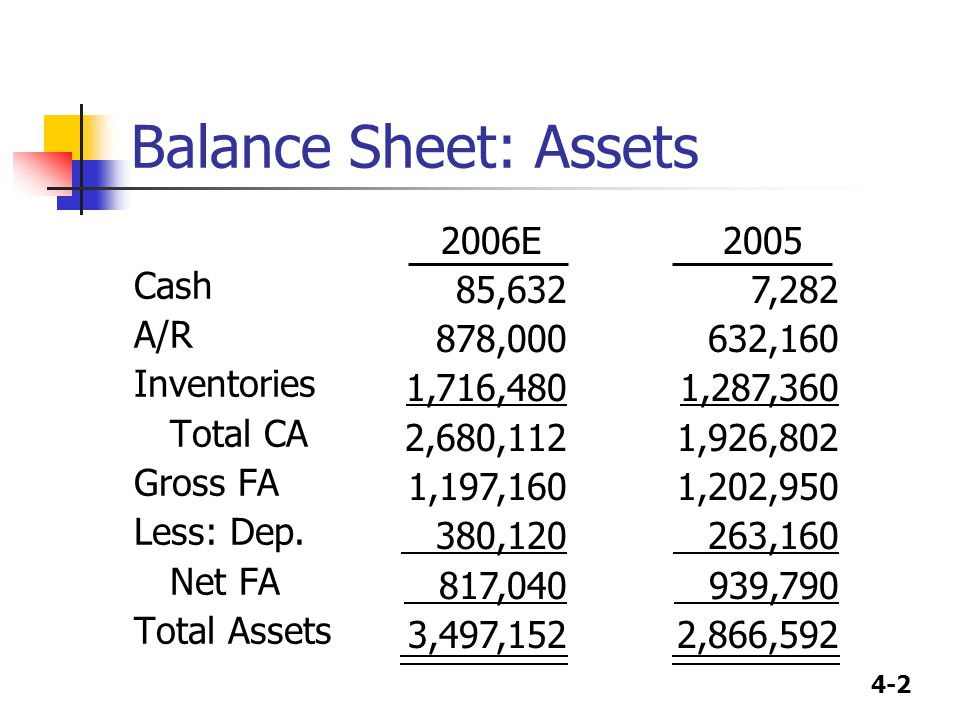 Balance Sheet: Assets Cash A/R Inventories Total CA Gross FA