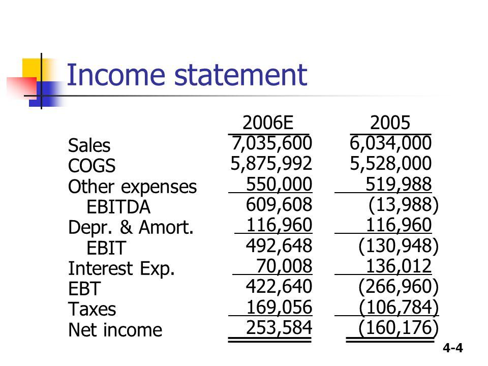 Income statement Sales COGS Other expenses EBITDA Depr. & Amort. EBIT