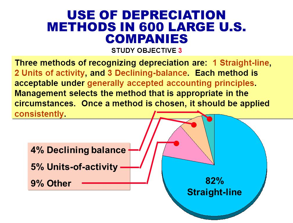 USE OF DEPRECIATION METHODS IN 600 LARGE U.S. COMPANIES