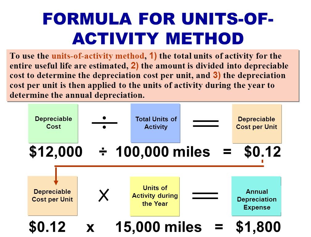 FORMULA FOR UNITS-OF-ACTIVITY METHOD