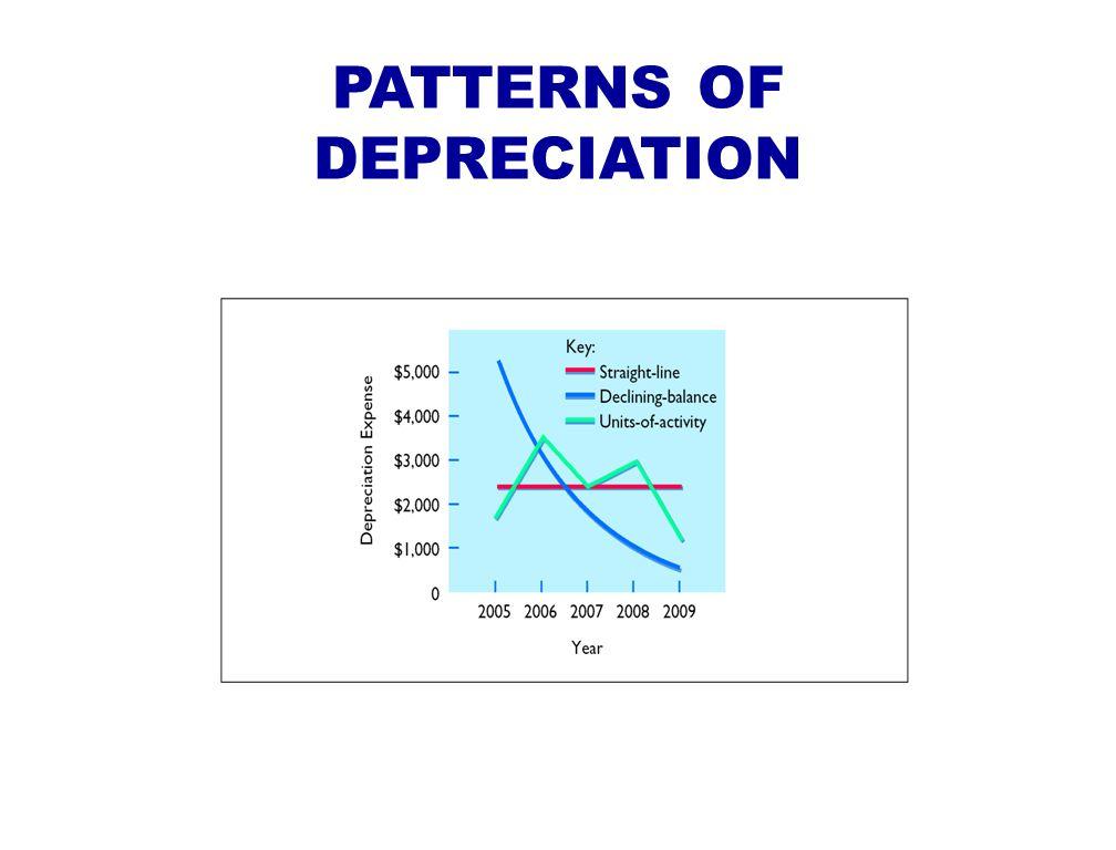 PATTERNS OF DEPRECIATION