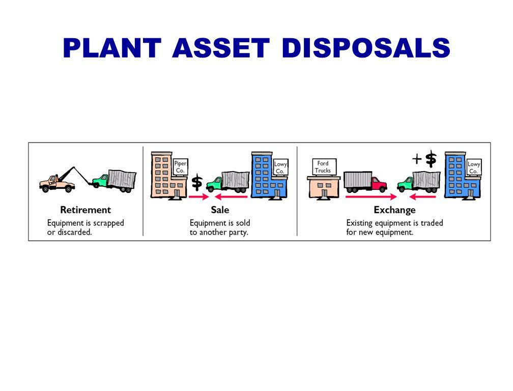 PLANT ASSET DISPOSALS