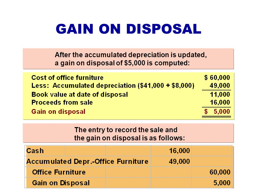 GAIN ON DISPOSAL After the accumulated depreciation is updated, a gain on disposal of $5,000 is computed: