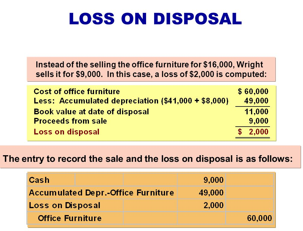 LOSS ON DISPOSAL Instead of the selling the office furniture for $16,000, Wright sells it for $9,000. In this case, a loss of $2,000 is computed: