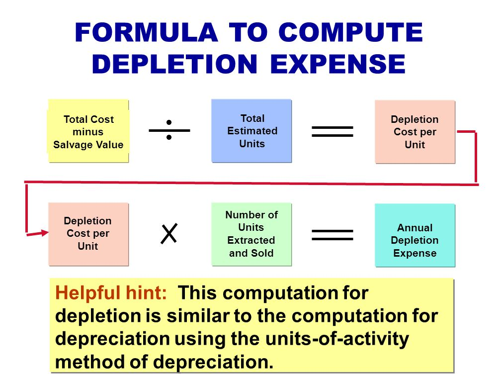 FORMULA TO COMPUTE DEPLETION EXPENSE