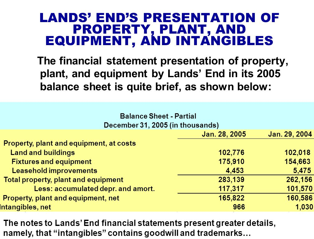 LANDS' END'S PRESENTATION OF PROPERTY, PLANT, AND EQUIPMENT, AND INTANGIBLES