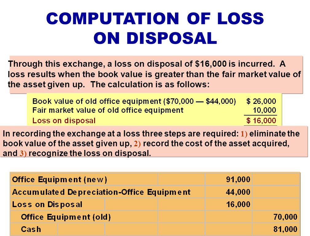 COMPUTATION OF LOSS ON DISPOSAL