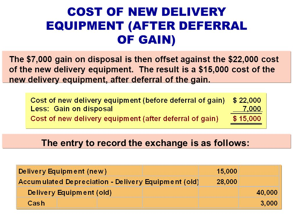 COST OF NEW DELIVERY EQUIPMENT (AFTER DEFERRAL OF GAIN)