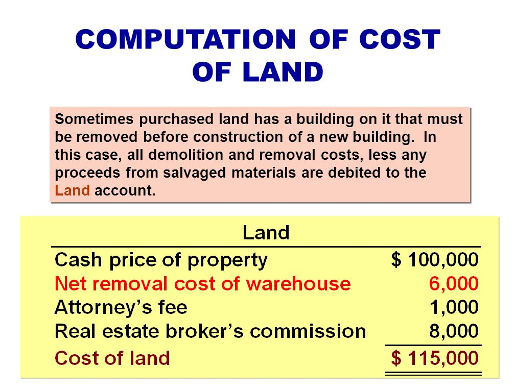 COMPUTATION OF COST OF LAND