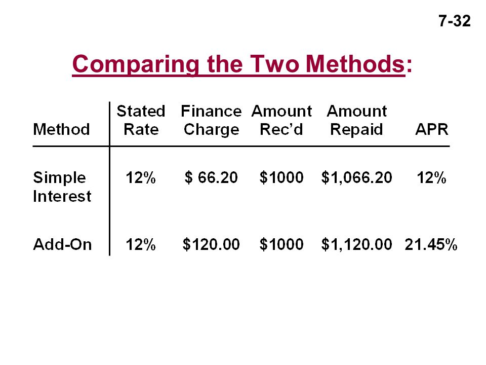 Comparing the Two Methods: